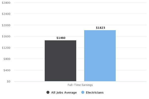 High Paying Job - Median Salary of Electricians